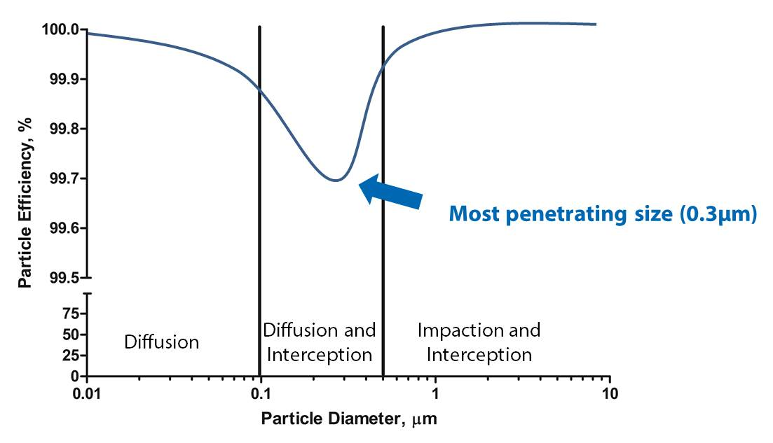 HEPA Filters - HEPA graph of particles